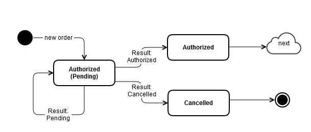 Pendig transactions flow